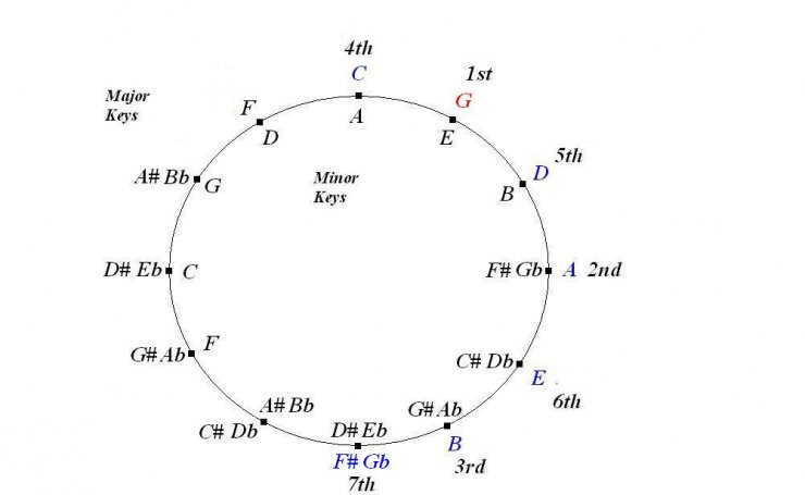 Guitar guitar chords in the key of c : Circle of fifths