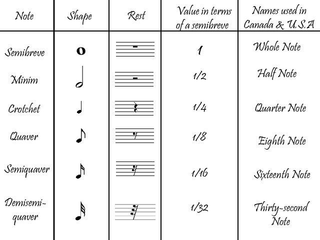 Music Theory - Grade 1