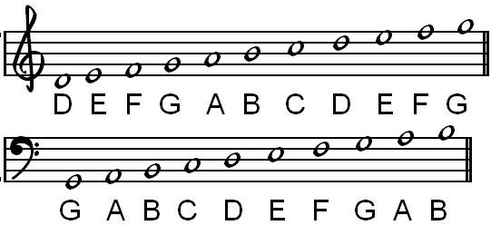 Bass Clef Notes Ledger Lines