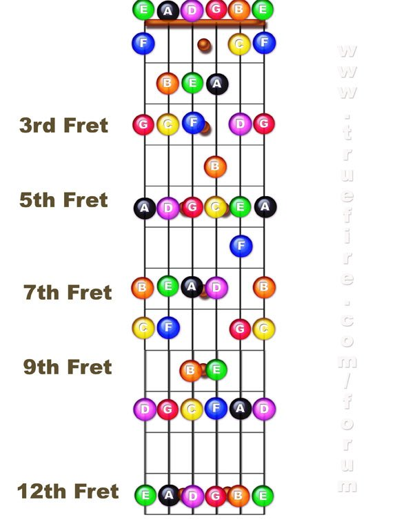 Guitar u00bb Guitar Chords For Beginners With Frets - Music Sheets, Tablature, Chords and Lyrics