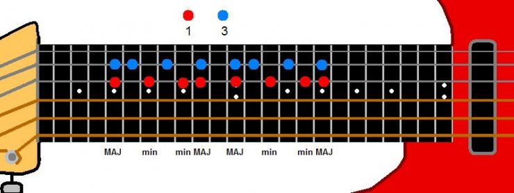 Guitar guitar chords root notes : Two Part Harmony/One Guitar