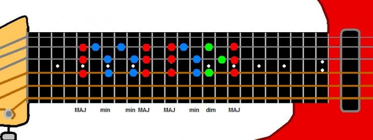 Guitar guitar chords you and me : Two Part Harmony/One Guitar