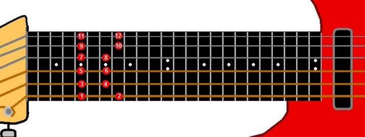 Guitar guitar chords in order : Modal Harmony