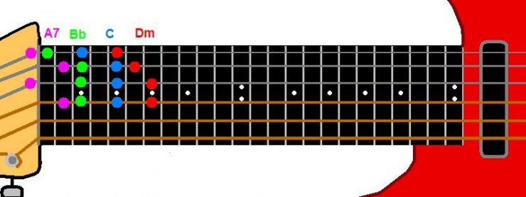Guitar guitar chords name with picture : Harmony Using Chords