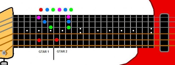 Guitar guitar chords explained : Harmony Using Chords